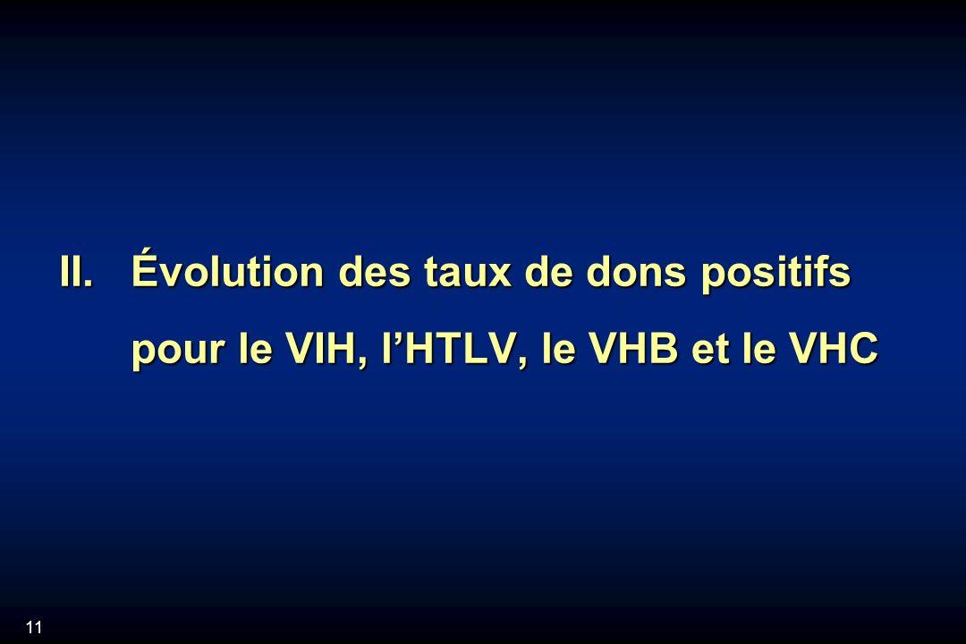 11 II. Évolution des taux de dons positifs pour le VIH, lHTLV, le VHB et le VHC