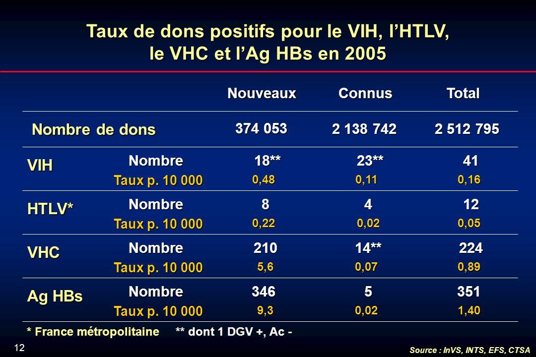 12 Taux de dons positifs pour le VIH, lHTLV, le VHC et lAg HBs en 2005 Nouveaux Connus ConnusTotal Nombre de dons VIH Nombre Taux p.