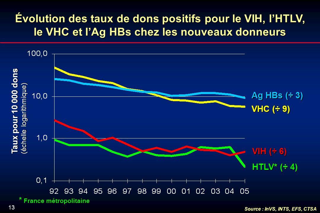 13 Évolution des taux de dons positifs pour le VIH, lHTLV, le VHC et lAg HBs chez les nouveaux donneurs VHC (÷ 9) HTLV* (÷ 4) VIH (÷ 6) Ag HBs (÷ 3) Taux pour 10 000 dons (échelle logarithmique) * France métropolitaine Source : InVS, INTS, EFS, CTSA