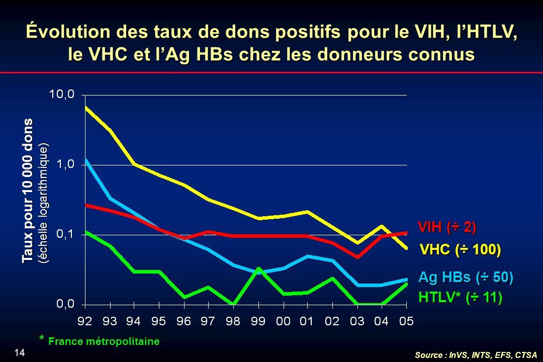 14 Évolution des taux de dons positifs pour le VIH, lHTLV, le VHC et lAg HBs chez les donneurs connus VHC (÷ 100) HTLV* (÷ 11) VIH (÷ 2) Ag HBs (÷ 50) Taux pour 10 000 dons (échelle logarithmique) * France métropolitaine Source : InVS, INTS, EFS, CTSA
