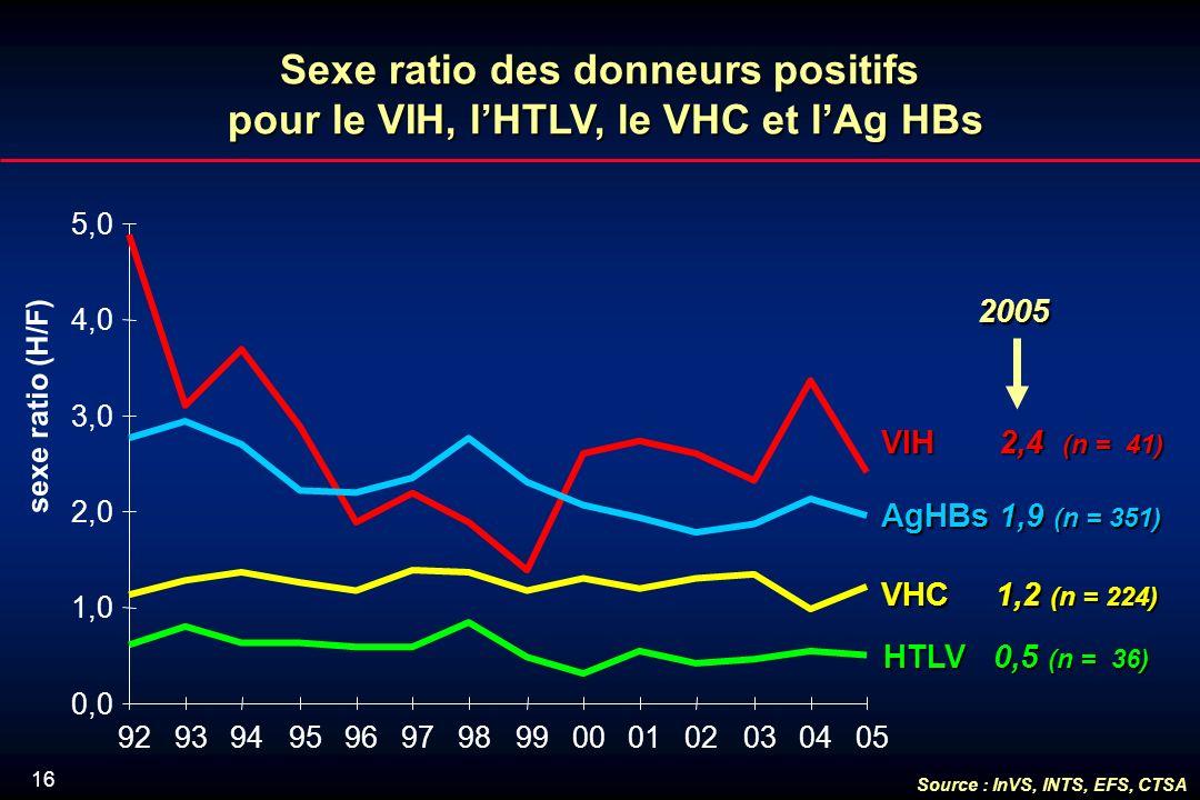 16 Sexe ratio des donneurs positifs pour le VIH, lHTLV, le VHC et lAg HBs sexe ratio (H/F) VHC 1,2 (n = 224) HTLV 0,5 (n = 36) VIH 2,4 (n = 41) AgHBs 1,9 (n = 351) 2005 2005 0,0 1,0 2,0 3,0 4,0 5,0 9293949596979899000102030405 Source : InVS, INTS, EFS, CTSA