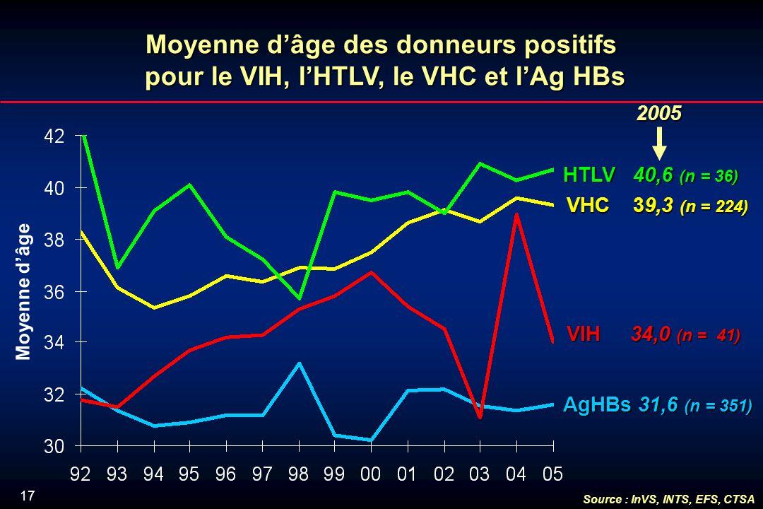 17 Moyenne dâge des donneurs positifs pour le VIH, lHTLV, le VHC et lAg HBs Moyenne dâge VHC 39,3 (n = 224) HTLV 40,6 (n = 36) VIH 34,0 (n = 41) AgHBs 31,6 (n = 351) 2005 2005 Source : InVS, INTS, EFS, CTSA