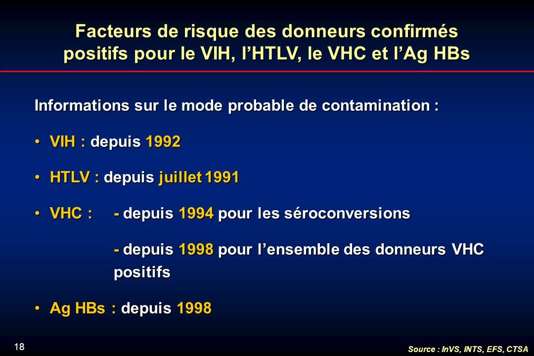 18 Facteurs de risque des donneurs confirmés positifs pour le VIH, lHTLV, le VHC et lAg HBs Informations sur le mode probable de contamination : VIH : depuis 1992VIH : depuis 1992 HTLV : depuis juillet 1991HTLV : depuis juillet 1991 VHC : - depuis 1994 pour les séroconversionsVHC : - depuis 1994 pour les séroconversions - depuis 1998 pour lensemble des donneurs VHC positifs - depuis 1998 pour lensemble des donneurs VHC positifs Ag HBs : depuis 1998Ag HBs : depuis 1998 Source : InVS, INTS, EFS, CTSA