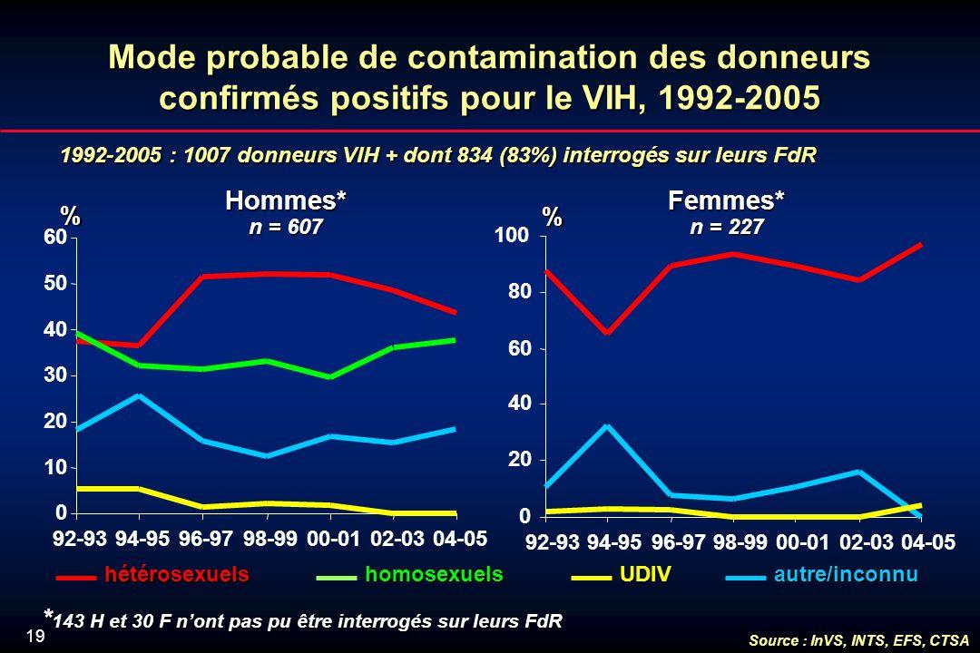 19 Mode probable de contamination des donneurs confirmés positifs pour le VIH, 1992-2005 1992-2005 : 1007 donneurs VIH + dont 834 (83%) interrogés sur leurs FdR % % Hommes* n = 607 Femmes* n = 227 UDIVhomosexuelshétérosexuelsautre/inconnu * 143 H et 30 F nont pas pu être interrogés sur leurs FdR 0 10 20 30 40 50 60 92-9394-9596-9798-9900-0102-0304-05 0 20 40 60 80 100 92-9394-9596-9798-9900-0102-0304-05 Source : InVS, INTS, EFS, CTSA