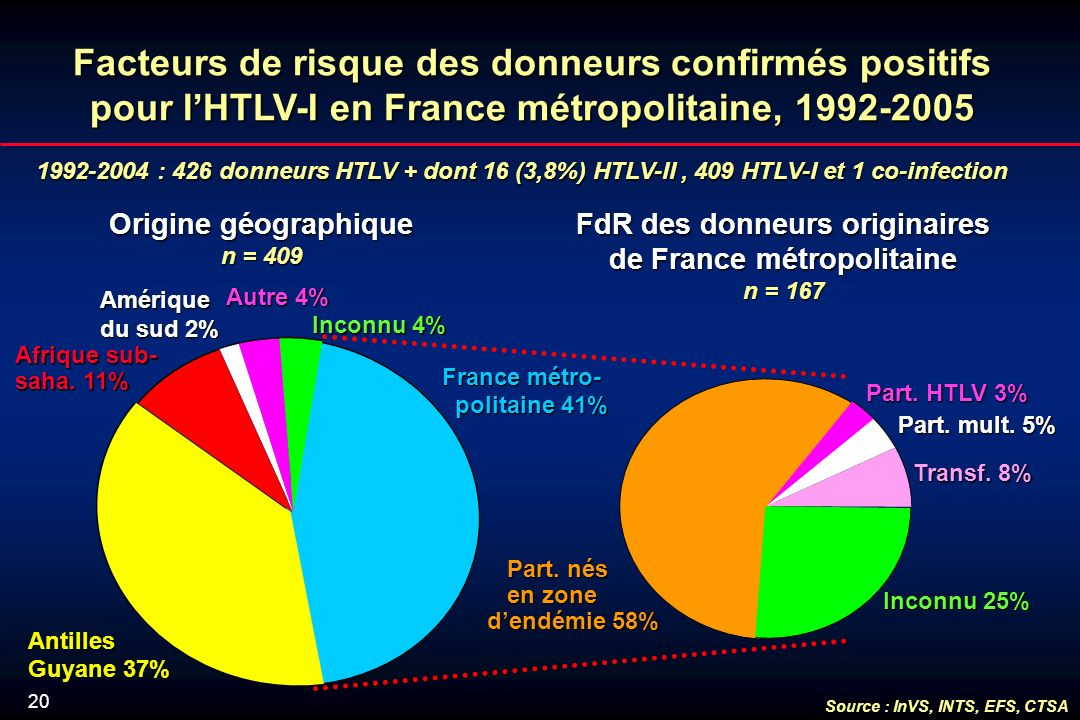 20 1992-2004 : 426 donneurs HTLV + dont 16 (3,8%) HTLV-II, 409 HTLV-I et 1 co-infection Facteurs de risque des donneurs confirmés positifs pour lHTLV-I en France métropolitaine, 1992-2005 Origine géographique n = 409 FdR des donneurs originaires de France métropolitaine n = 167 France métro- politaine 41% politaine 41% Antilles Guyane 37% Afrique sub- saha.