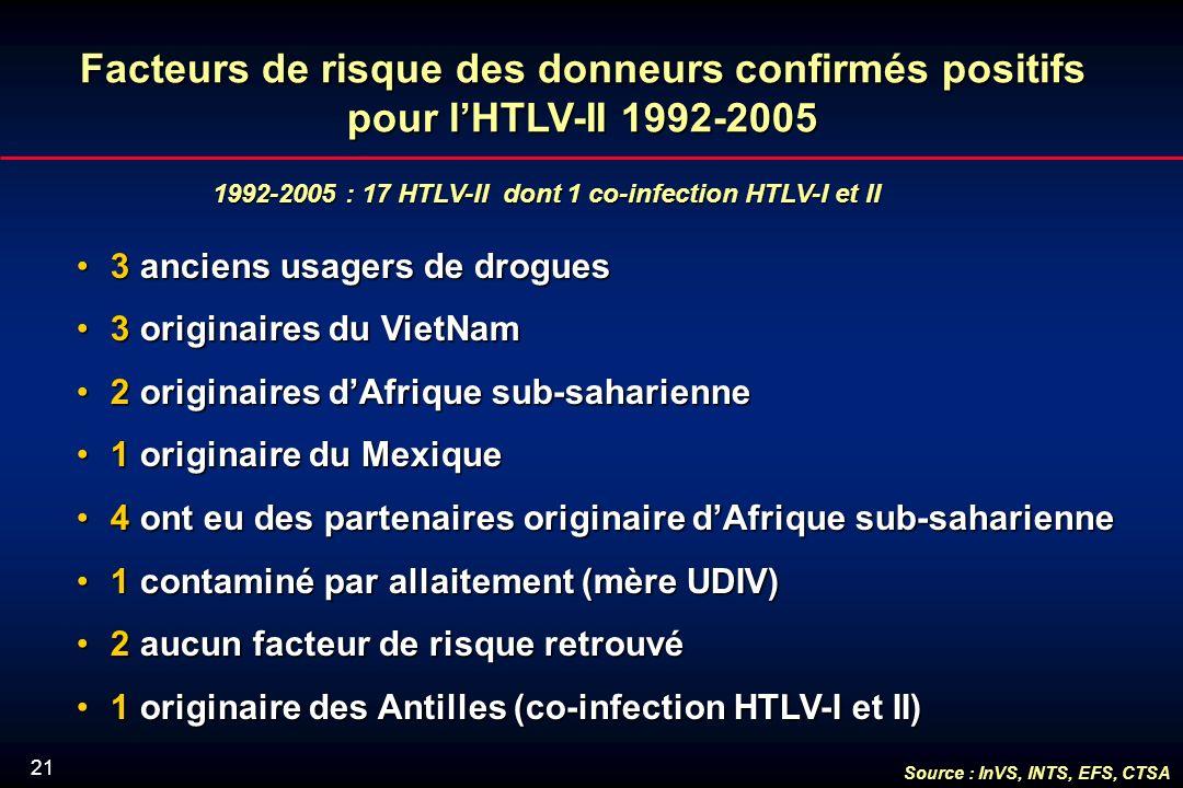 21 1992-2005 : 17 HTLV-II dont 1 co-infection HTLV-I et II Facteurs de risque des donneurs confirmés positifs pour lHTLV-II 1992-2005 3 anciens usagers de drogues3 anciens usagers de drogues 3 originaires du VietNam3 originaires du VietNam 2 originaires dAfrique sub-saharienne2 originaires dAfrique sub-saharienne 1 originaire du Mexique1 originaire du Mexique 4 ont eu des partenaires originaire dAfrique sub-saharienne4 ont eu des partenaires originaire dAfrique sub-saharienne 1 contaminé par allaitement (mère UDIV)1 contaminé par allaitement (mère UDIV) 2 aucun facteur de risque retrouvé2 aucun facteur de risque retrouvé 1 originaire des Antilles (co-infection HTLV-I et II)1 originaire des Antilles (co-infection HTLV-I et II) Source : InVS, INTS, EFS, CTSA