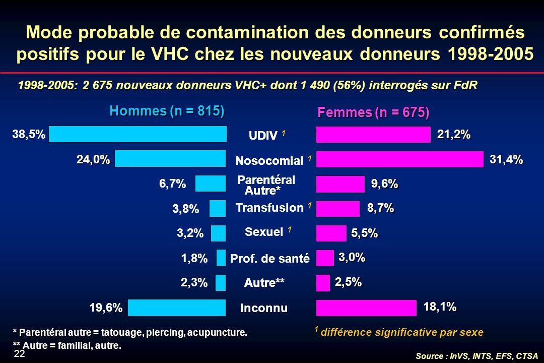 22 Mode probable de contamination des donneurs confirmés positifs pour le VHC chez les nouveaux donneurs 1998-2005 1998-2005: 2 675 nouveaux donneurs VHC+ dont 1 490 (56%) interrogés sur FdR Autre** Parent Autre* Nosocomial UDIV 1,8% 3,2% 3,8% 38,5% 6,7% 2,3% 19,6% Hommes (n = 815) 3,0% 5,5% 8,7% 31,4% 21,2% 18,1% 2,5% 9,6% Inconnu Autre** Prof.