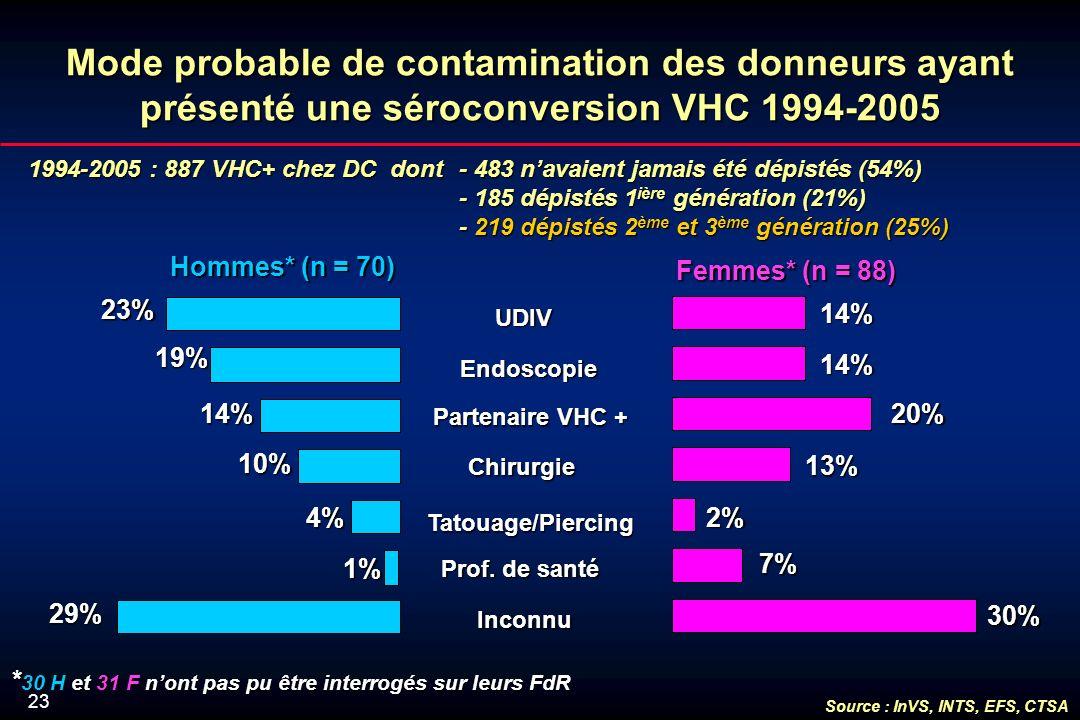 23 Mode probable de contamination des donneurs ayant présenté une séroconversion VHC 1994-2005 1994-2005 : 887 VHC+ chez DC dont - 483 navaient jamais été dépistés (54%) - 185 dépistés 1 ière génération (21%) - 219 dépistés 2 ème et 3 ème génération (25%) Inconnu Prof.
