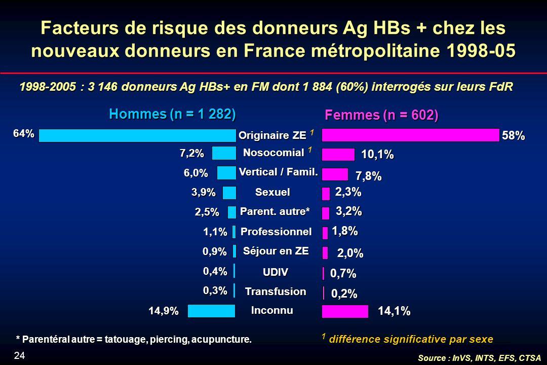 24 Facteurs de risque des donneurs Ag HBs + chez les nouveaux donneurs en France métropolitaine 1998-05 1998-2005 : 3 146 donneurs Ag HBs+ en FM dont 1 884 (60%) interrogés sur leurs FdR 0,2% 2,0% 1,8% 2,3% 7,8% 14,1% 0,7% 3,2% Originaire ZE Originaire ZE 1 Hommes (n = 1 282) Femmes (n = 602) * Parentéral autre = tatouage, piercing, acupuncture.