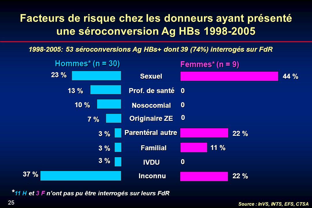 25 1998-2005: 53 séroconversions Ag HBs+ dont 39 (74%) interrogés sur FdR Hommes* (n = 30) Femmes*(n = 9) Femmes* (n = 9) Facteurs de risque chez les donneurs ayant présenté une séroconversion Ag HBs 1998-2005 22 % 0 11 % 0 22 % 0 0 44 % Inconnu Familial Familial IVDU Nosocomial Parentéral autre Originaire ZE Prof.