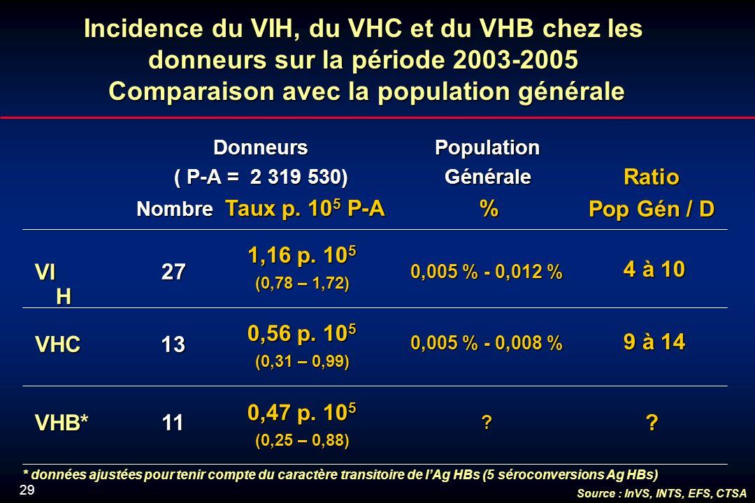 29 Incidence du VIH, du VHC et du VHB chez les donneurs sur la période 2003-2005 Comparaison avec la population générale Donneurs ( P-A = 2 319 530) Nombre Taux p.