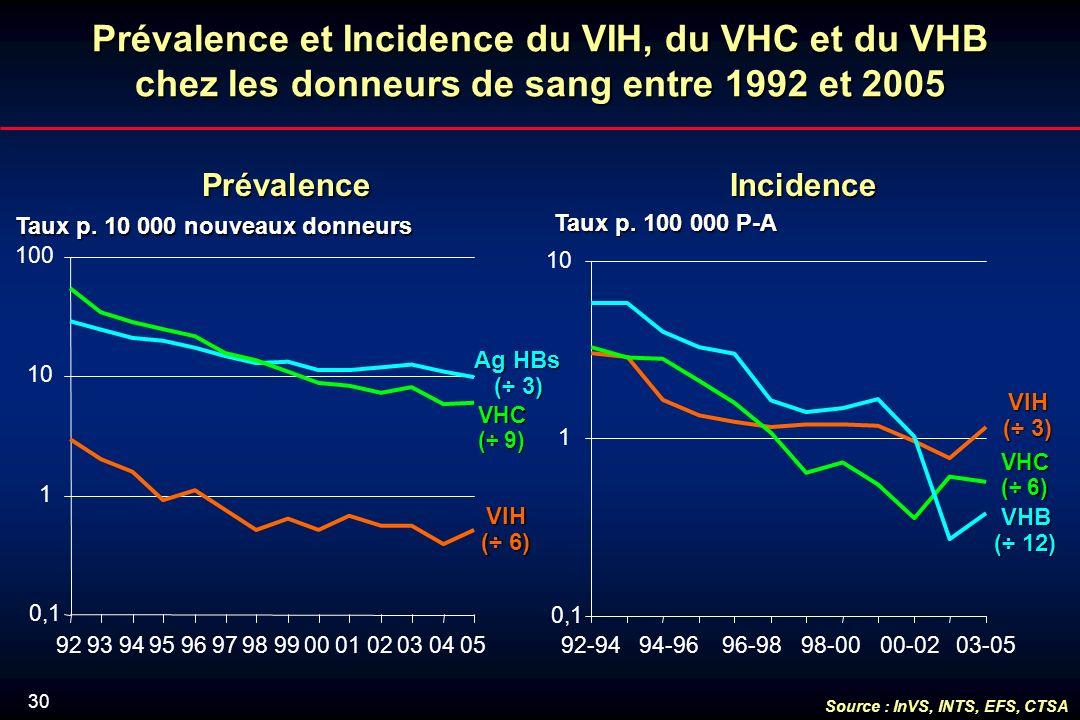 30 Prévalence et Incidence du VIH, du VHC et du VHB chez les donneurs de sang entre 1992 et 2005 Taux p.