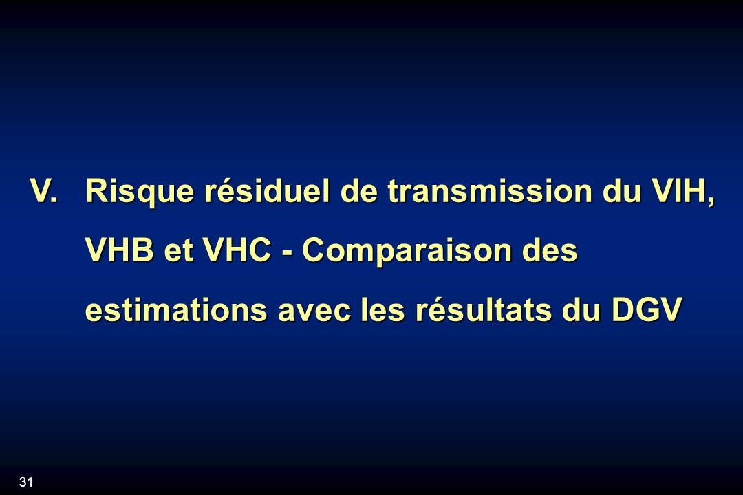 31 V.Risque résiduel de transmission du VIH, VHB et VHC - Comparaison des estimations avec les résultats du DGV