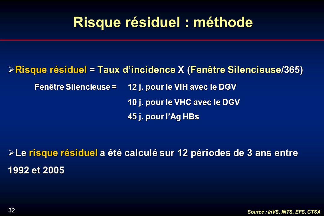 32 Risque résiduel : méthode Risque résiduel = Taux dincidence X (Fenêtre Silencieuse/365) Risque résiduel = Taux dincidence X (Fenêtre Silencieuse/365) Fenêtre Silencieuse = 12 j.