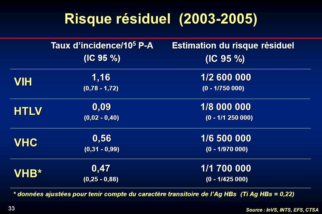 33 Risque résiduel (2003-2005) VIH 1,16 (0,78 - 1,72) 1/2 600 000 1/2 600 000 (0 - 1/750 000) (0 - 1/750 000) VHB* 0,47 (0,25 - 0,88) VHC 0,56 (0,31 - 0,99) Taux dincidence/10 5 P-A (IC 95 %) Estimation du risque résiduel Estimation du risque résiduel (IC 95 %) (IC 95 %) * données ajustées pour tenir compte du caractère transitoire de lAg HBs (Ti Ag HBs = 0,22) 1/6 500 000 1/6 500 000 (0 - 1/970 000) (0 - 1/970 000) 1/1 700 000 1/1 700 000 (0 - 1/425 000) (0 - 1/425 000) Source : InVS, INTS, EFS, CTSA HTLV 0,09 (0,02 - 0,40) 1/8 000 000 1/8 000 000 (0 - 1/1 250 000) (0 - 1/1 250 000)