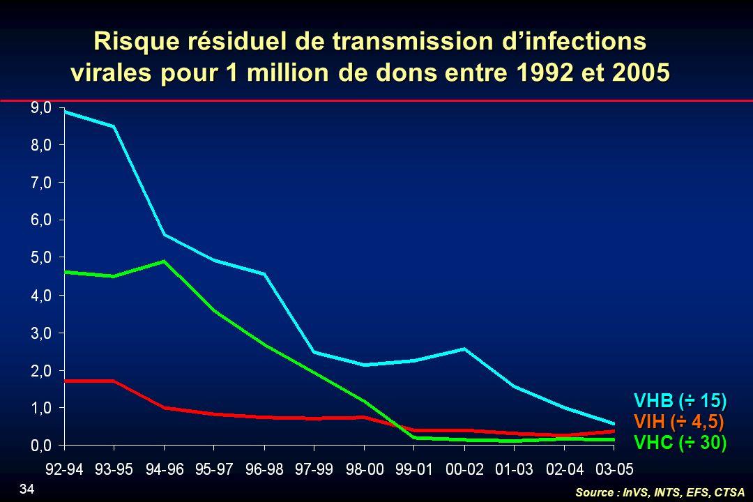 34 Risque résiduel de transmission dinfections virales pour 1 million de dons entre 1992 et 2005 VHC (÷ 30) VHB (÷ 15) VIH (÷ 4,5) Source : InVS, INTS, EFS, CTSA