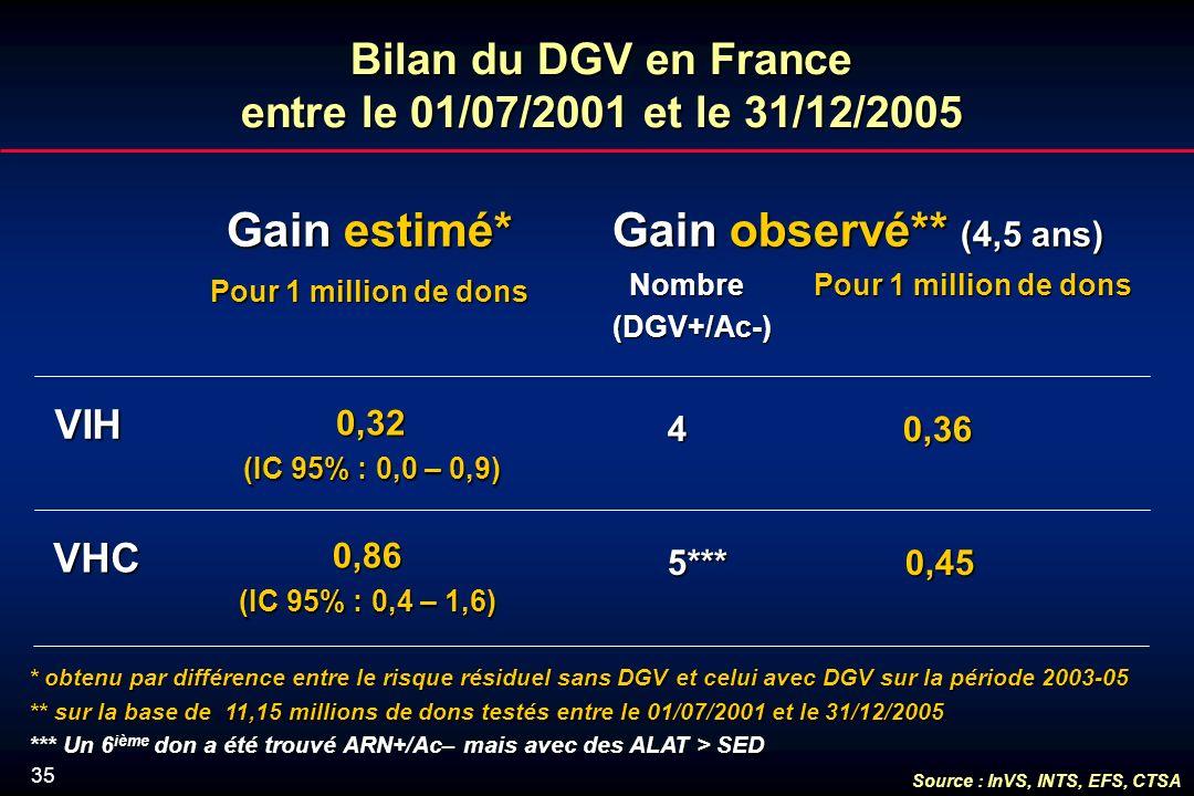 35 Bilan du DGV en France entre le 01/07/2001 et le 31/12/2005 Gain estimé* Pour 1 million de dons VIH VHC 0,32 (IC 95% : 0,0 – 0,9) 0,86 (IC 95% : 0,4 – 1,6) 4 0,36 4 0,36 Gain observé** (4,5 ans) Nombre Pour 1 million de dons Nombre Pour 1 million de dons(DGV+/Ac-) * obtenu par différence entre le risque résiduel sans DGV et celui avec DGV sur la période 2003-05 ** sur la base de 11,15 millions de dons testés entre le 01/07/2001 et le 31/12/2005 *** Un 6 ième don a été trouvé ARN+/Ac– mais avec des ALAT > SED 5*** 0,45 5*** 0,45 Source : InVS, INTS, EFS, CTSA
