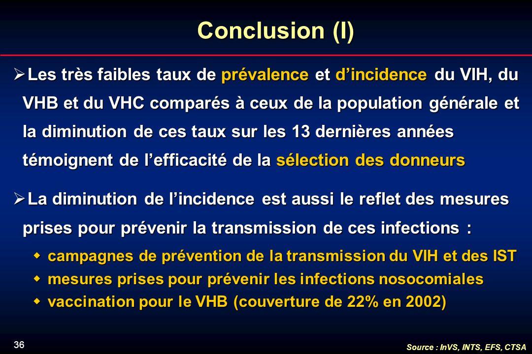 36 Conclusion (I) Les très faibles taux de prévalence et dincidence du VIH, du VHB et du VHC comparés à ceux de la population générale et la diminution de ces taux sur les 13 dernières années témoignent de lefficacité de la sélection des donneurs Les très faibles taux de prévalence et dincidence du VIH, du VHB et du VHC comparés à ceux de la population générale et la diminution de ces taux sur les 13 dernières années témoignent de lefficacité de la sélection des donneurs La diminution de lincidence est aussi le reflet des mesures prises pour prévenir la transmission de ces infections : La diminution de lincidence est aussi le reflet des mesures prises pour prévenir la transmission de ces infections : campagnes de prévention de la transmission du VIH et des IST campagnes de prévention de la transmission du VIH et des IST mesures prises pour prévenir les infections nosocomiales mesures prises pour prévenir les infections nosocomiales vaccination pour le VHB (couverture de 22% en 2002) vaccination pour le VHB (couverture de 22% en 2002) Source : InVS, INTS, EFS, CTSA