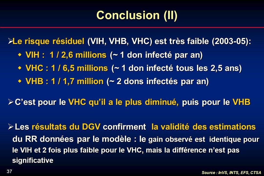 37 Conclusion (II) Le risque résiduel (VIH, VHB, VHC) est très faible (2003-05): Le risque résiduel (VIH, VHB, VHC) est très faible (2003-05): VIH : 1 / 2,6 millions (~ 1 don infecté par an) VIH : 1 / 2,6 millions (~ 1 don infecté par an) VHC : 1 / 6,5 millions (~ 1 don infecté tous les 2,5 ans) VHC : 1 / 6,5 millions (~ 1 don infecté tous les 2,5 ans) VHB : 1 / 1,7 million (~ 2 dons infectés par an) VHB : 1 / 1,7 million (~ 2 dons infectés par an) Cest pour le VHC quil a le plus diminué, puis pour le VHB Cest pour le VHC quil a le plus diminué, puis pour le VHB Les résultats du DGV confirment la validité des estimations du RR données par le modèle : le gain observé est identique pour le VIH et 2 fois plus faible pour le VHC, mais la différence nest pas significative Les résultats du DGV confirment la validité des estimations du RR données par le modèle : le gain observé est identique pour le VIH et 2 fois plus faible pour le VHC, mais la différence nest pas significative Source : InVS, INTS, EFS, CTSA