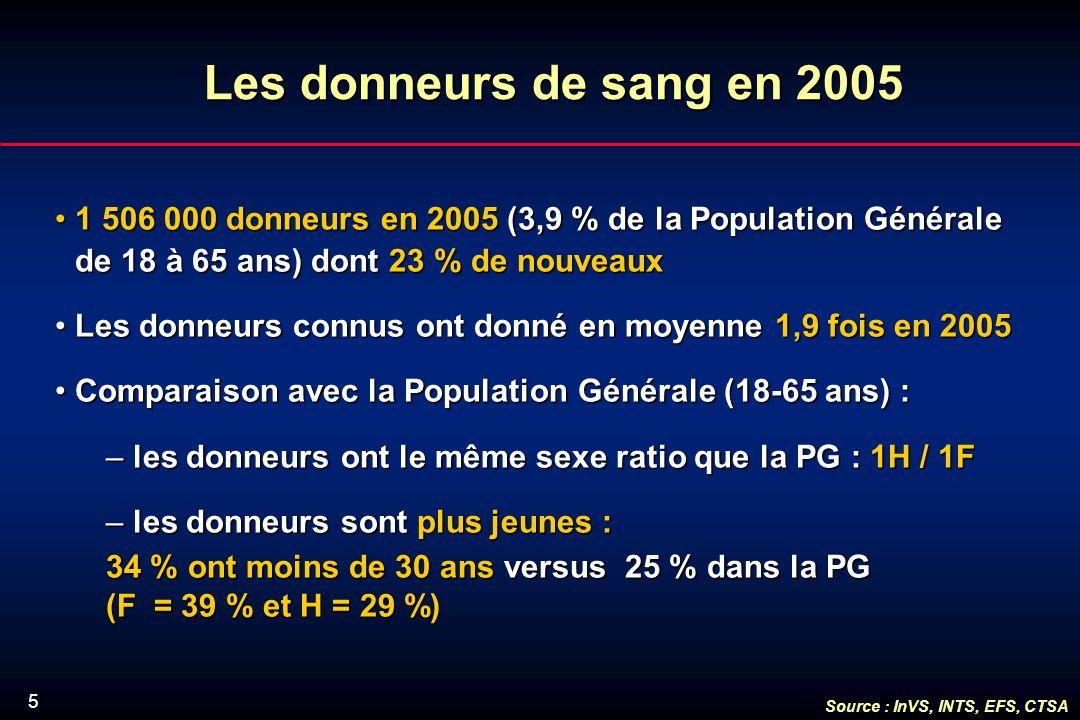 5 Lesdonneursde sang en 2005 Les donneurs de sang en 2005 1 506 000 donneurs en 2005 (3,9 % de la Population Générale de 18 à 65 ans) dont 23 % de nouveaux1 506 000 donneurs en 2005 (3,9 % de la Population Générale de 18 à 65 ans) dont 23 % de nouveaux Les donneurs connus ont donné en moyenne 1,9 fois en 2005Les donneurs connus ont donné en moyenne 1,9 fois en 2005 Comparaison avec la Population Générale (18-65 ans) :Comparaison avec la Population Générale (18-65 ans) : – les donneurs ont le même sexe ratio que la PG : 1H / 1F – les donneurs sont plus jeunes : 34 % ont moins de 30 ans versus 25 % dans la PG (F = 39 % et H = 29 %) Source : InVS, INTS, EFS, CTSA