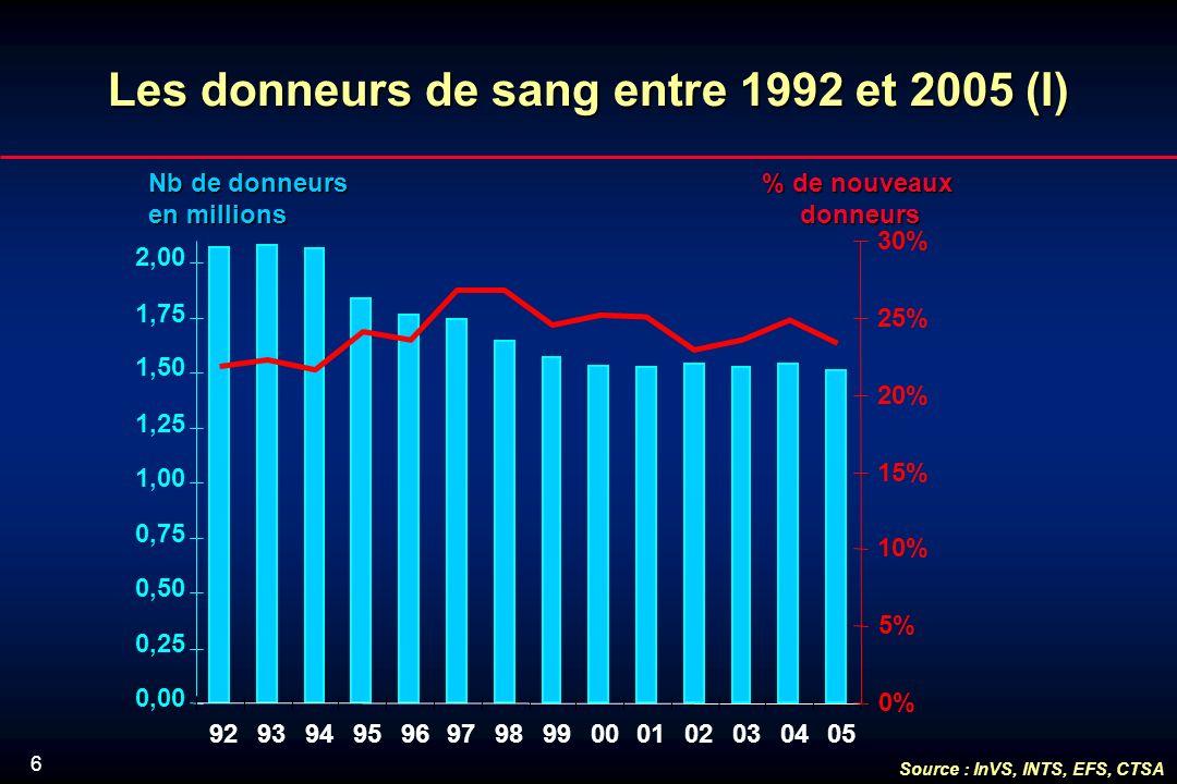 6 Lesdonneursde sang entre 1992 et 2005 (I) Les donneurs de sang entre 1992 et 2005 (I) Nb de donneurs en millions % de nouveaux donneurs 0,00 0,25 0,50 0,75 1,00 1,25 1,50 1,75 2,00 9293949596979899000102030405 0% 5% 10% 15% 20% 25% 30% Source : InVS, INTS, EFS, CTSA