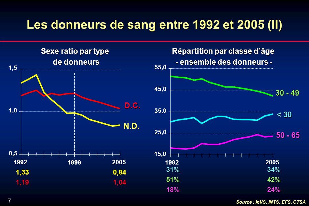 7 Lesdonneursde sang entre 1992 et 2005 (II) Les donneurs de sang entre 1992 et 2005 (II) N.D.