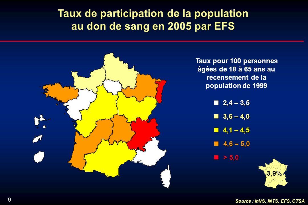 9 Taux de participation de la population au don de sang en 2005 par EFS Taux pour 100 personnes âgées de 18 à 65 ans au recensement de la population de 1999 2,4 – 3,5 3,6 – 4,0 4,1 – 4,5 > 5,0 4,6 – 5,0 Source : InVS, INTS, EFS, CTSA 3,9%