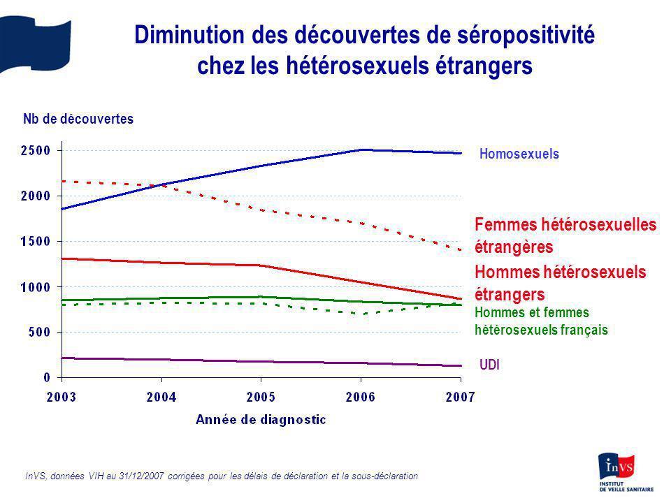 Diminution des découvertes de séropositivité chez les hétérosexuels étrangers Homosexuels Femmes hétérosexuelles étrangères Hommes hétérosexuels étran