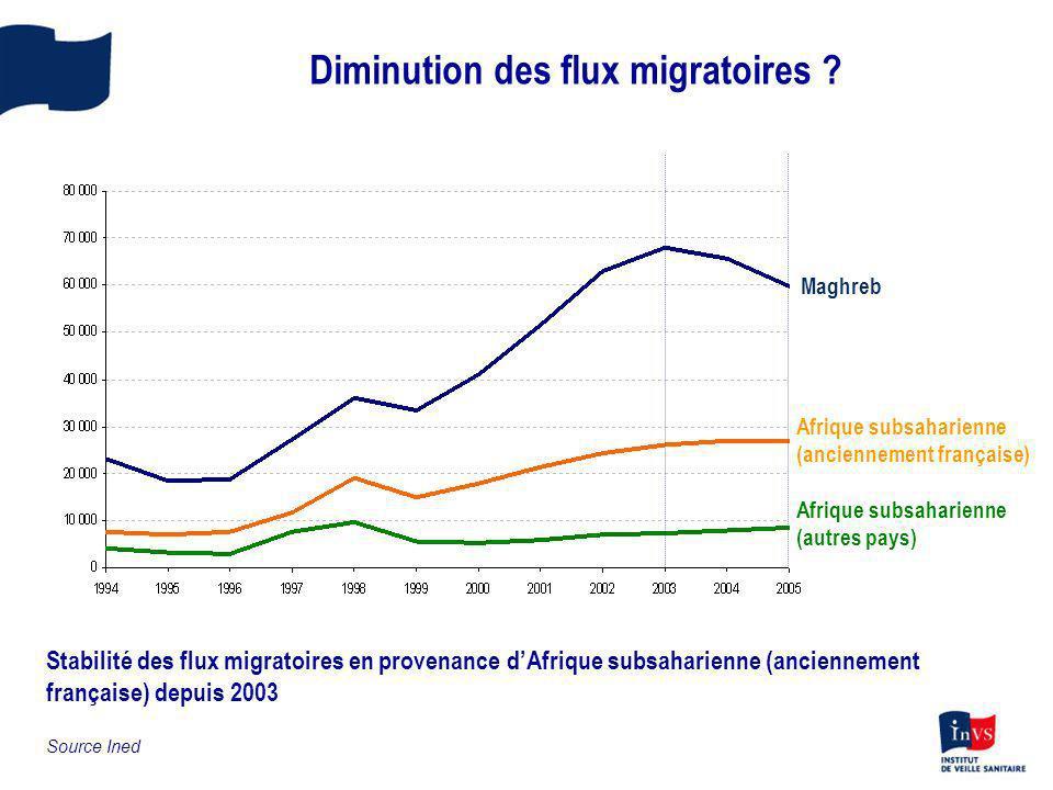 Diminution des flux migratoires ? Source Ined Maghreb Afrique subsaharienne (anciennement française) Afrique subsaharienne (autres pays) Stabilité des