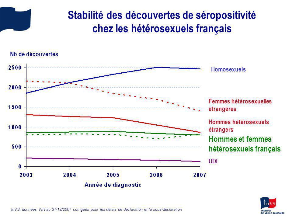 Stabilité des découvertes de séropositivité chez les hétérosexuels français Homosexuels Femmes hétérosexuelles étrangères Hommes hétérosexuels étrange