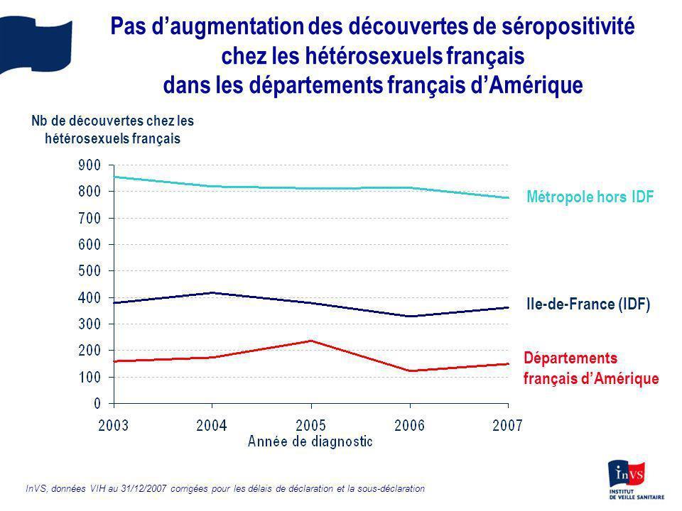 Pas daugmentation des découvertes de séropositivité chez les hétérosexuels français dans les départements français dAmérique Métropole hors IDF Ile-de