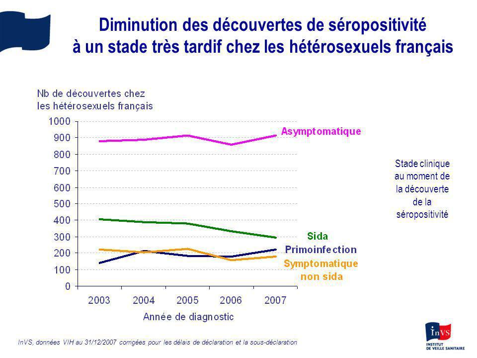 Diminution des découvertes de séropositivité à un stade très tardif chez les hétérosexuels français InVS, données VIH au 31/12/2007 corrigées pour les
