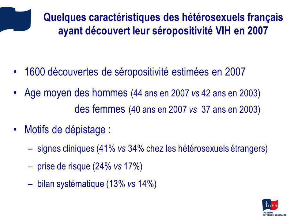 Quelques caractéristiques des hétérosexuels français ayant découvert leur séropositivité VIH en 2007 1600 découvertes de séropositivité estimées en 20