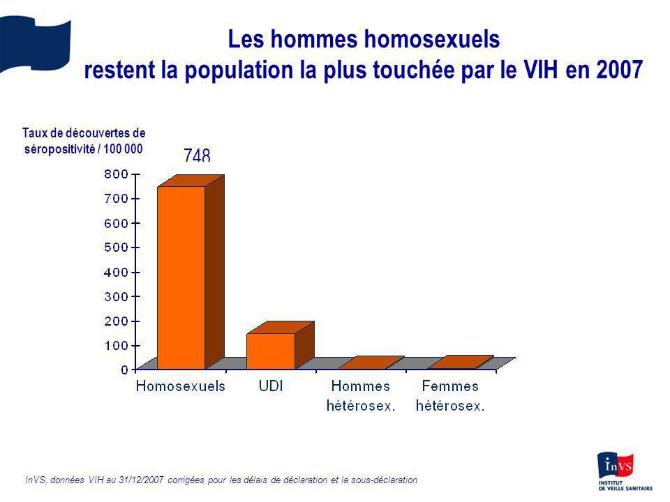 Les hommes homosexuels restent la population la plus touchée par le VIH en 2007 147 58 748 InVS, données VIH au 31/12/2007 corrigées pour les délais d