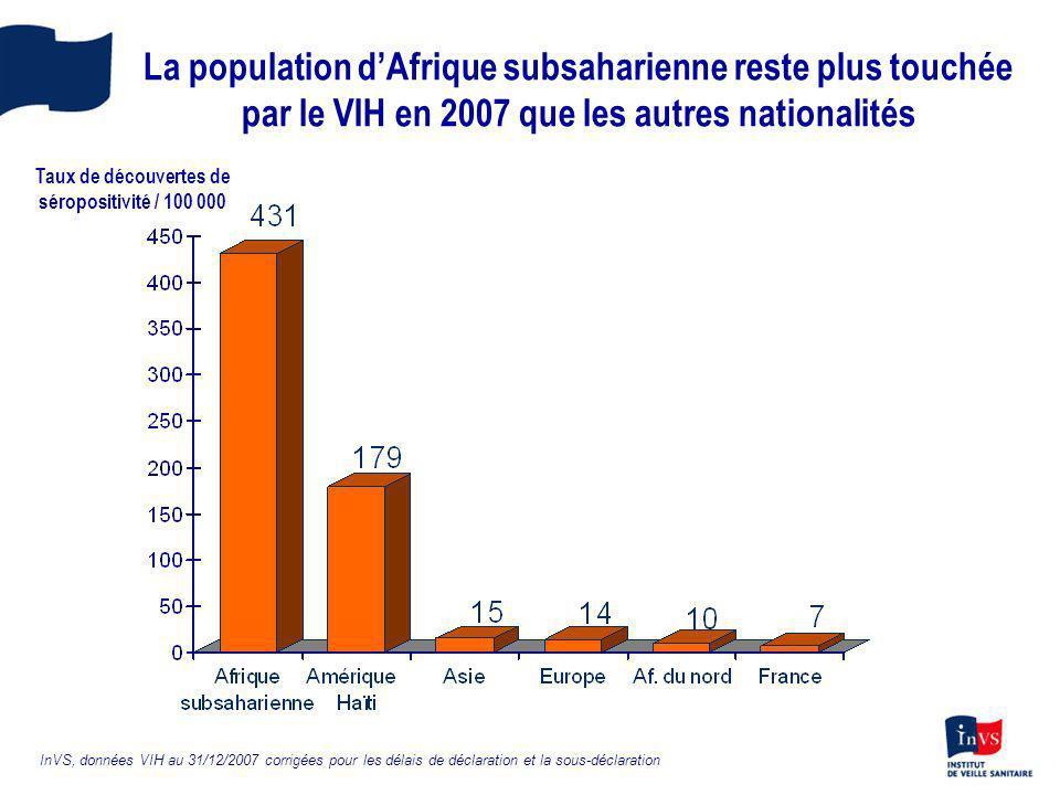 La population dAfrique subsaharienne reste plus touchée par le VIH en 2007 que les autres nationalités Taux de découvertes de séropositivité / 100 000