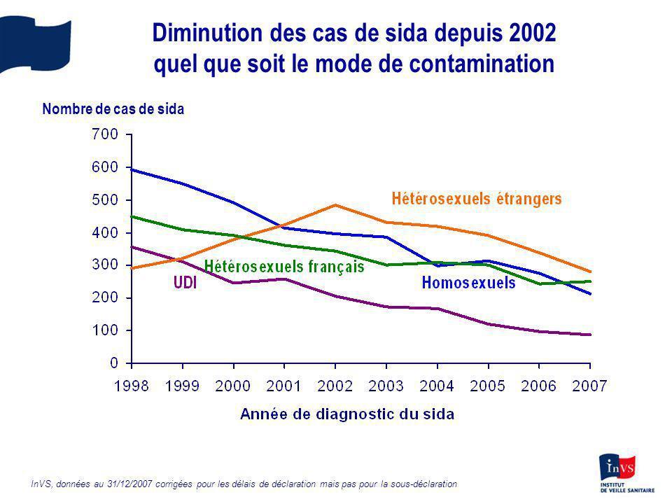 Diminution des cas de sida depuis 2002 quel que soit le mode de contamination InVS, données au 31/12/2007 corrigées pour les délais de déclaration mai