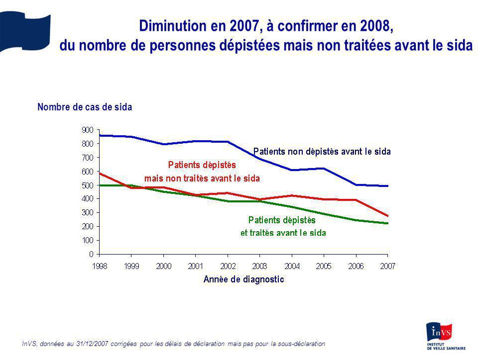 Diminution en 2007, à confirmer en 2008, du nombre de personnes dépistées mais non traitées avant le sida InVS, données au 31/12/2007 corrigées pour l