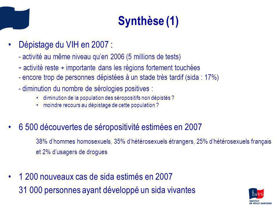 Synthèse (1) Dépistage du VIH en 2007 : - activité au même niveau quen 2006 (5 millions de tests) - activité reste + importante dans les régions forte
