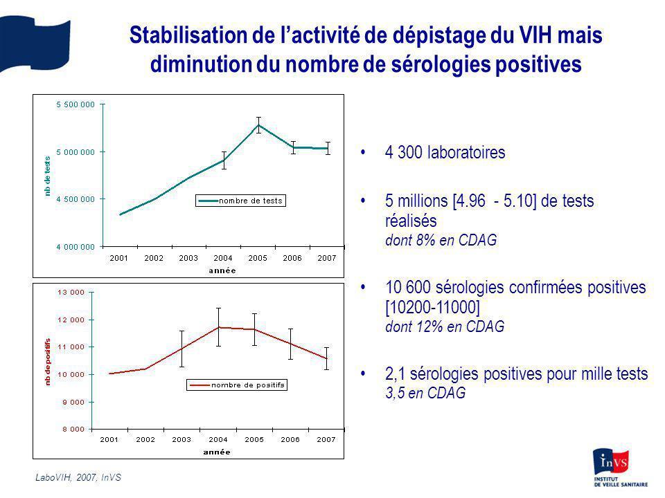 Stabilisation de lactivité de dépistage du VIH mais diminution du nombre de sérologies positives 4 300 laboratoires 5 millions [4.96 - 5.10] de tests