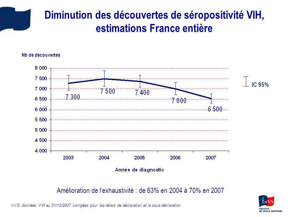 Diminution des découvertes de séropositivité VIH, estimations France entière IC 95% InVS, données VIH au 31/12/2007 corrigées pour les délais de décla