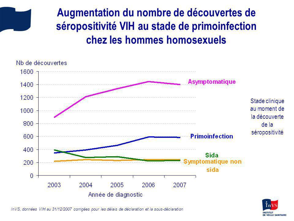 Augmentation du nombre de découvertes de séropositivité VIH au stade de primoinfection chez les hommes homosexuels InVS, données VIH au 31/12/2007 cor