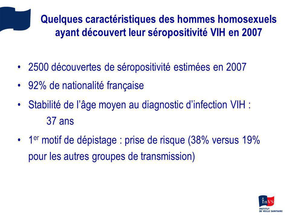 Quelques caractéristiques des hommes homosexuels ayant découvert leur séropositivité VIH en 2007 2500 découvertes de séropositivité estimées en 2007 9