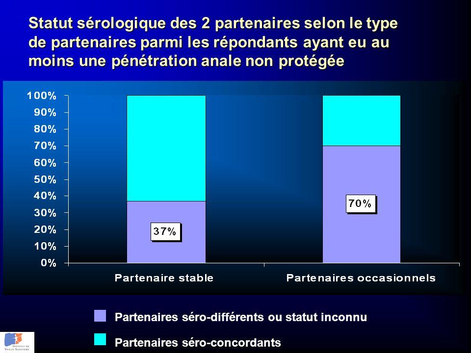 Statut sérologique des 2 partenaires selon le type de partenaires parmi les répondants ayant eu au moins une pénétration anale non protégée Partenaire