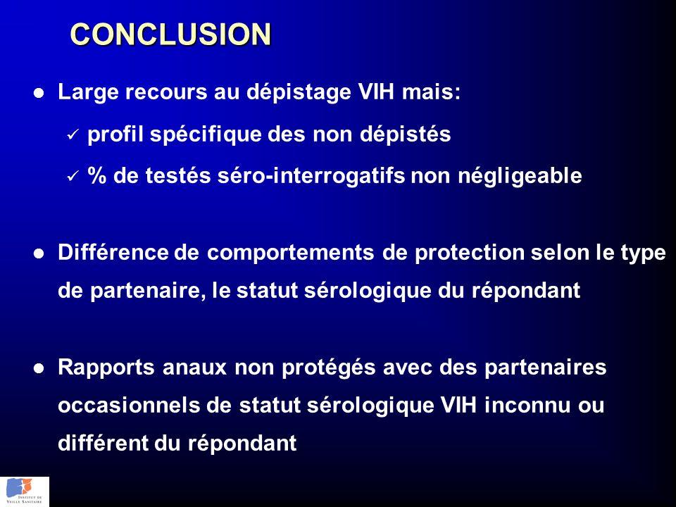 CONCLUSION l Large recours au dépistage VIH mais: profil spécifique des non dépistés % de testés séro-interrogatifs non négligeable l Différence de co