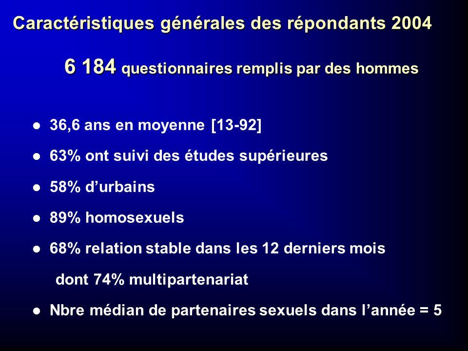 Caractéristiques générales des répondants 2004 6 184 questionnaires remplis par des hommes l 36,6 ans en moyenne [13-92] l 63% ont suivi des études su