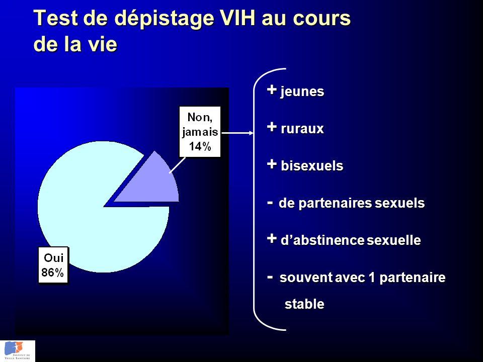 Test de dépistage VIH au cours de la vie + jeunes + ruraux + bisexuels - de partenaires sexuels + dabstinence sexuelle - souvent avec 1 partenaire sta