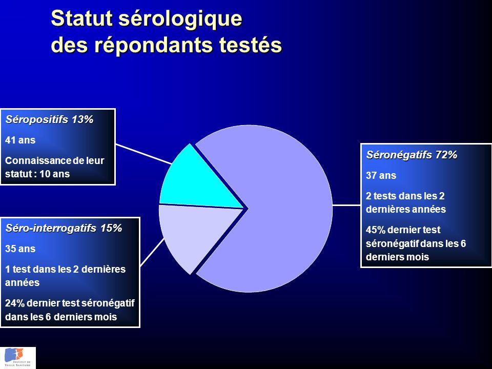Statut sérologique des répondants testés Séro-interrogatifs 15% 35 ans 1 test dans les 2 dernières années 24% dernier test séronégatif dans les 6 dern