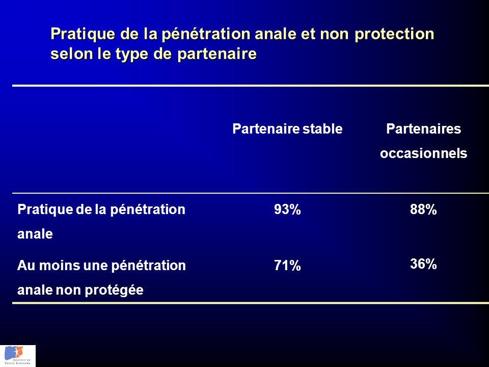Pratique de la pénétration anale et non protection selon le type de partenaire Partenaire stable Partenaires occasionnels Pratique de la pénétration a