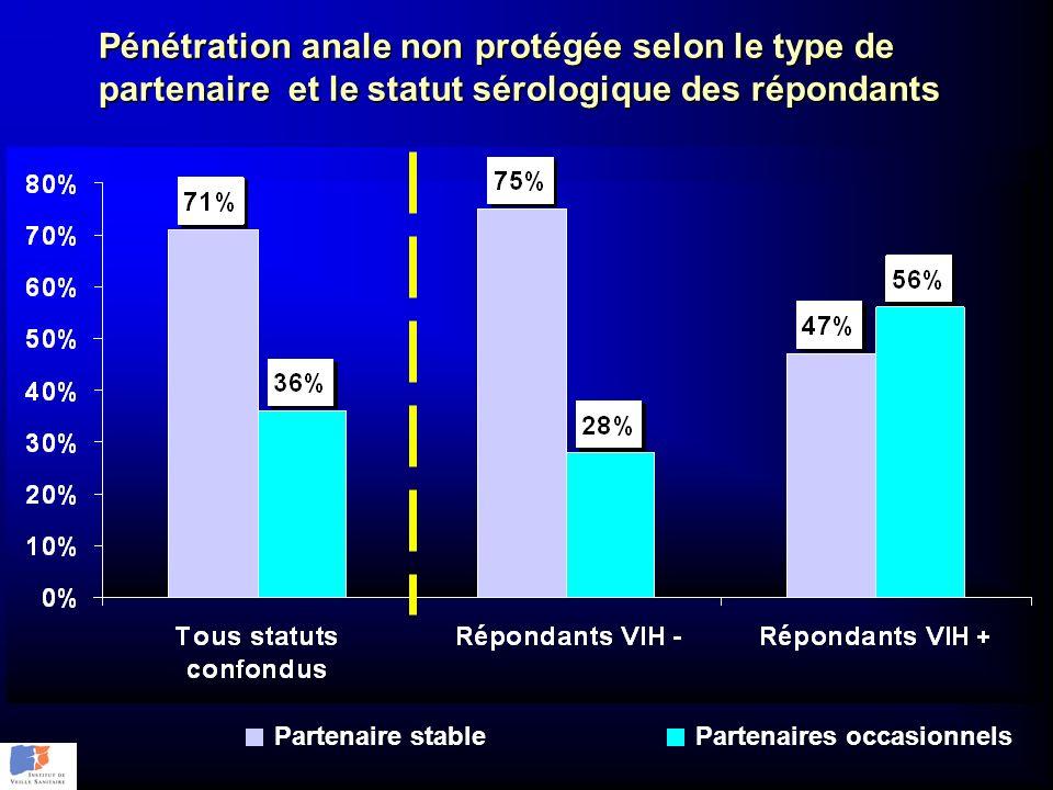 Pénétration anale non protégée selon le type de partenaire et le statut sérologique des répondants Partenaire stablePartenaires occasionnels