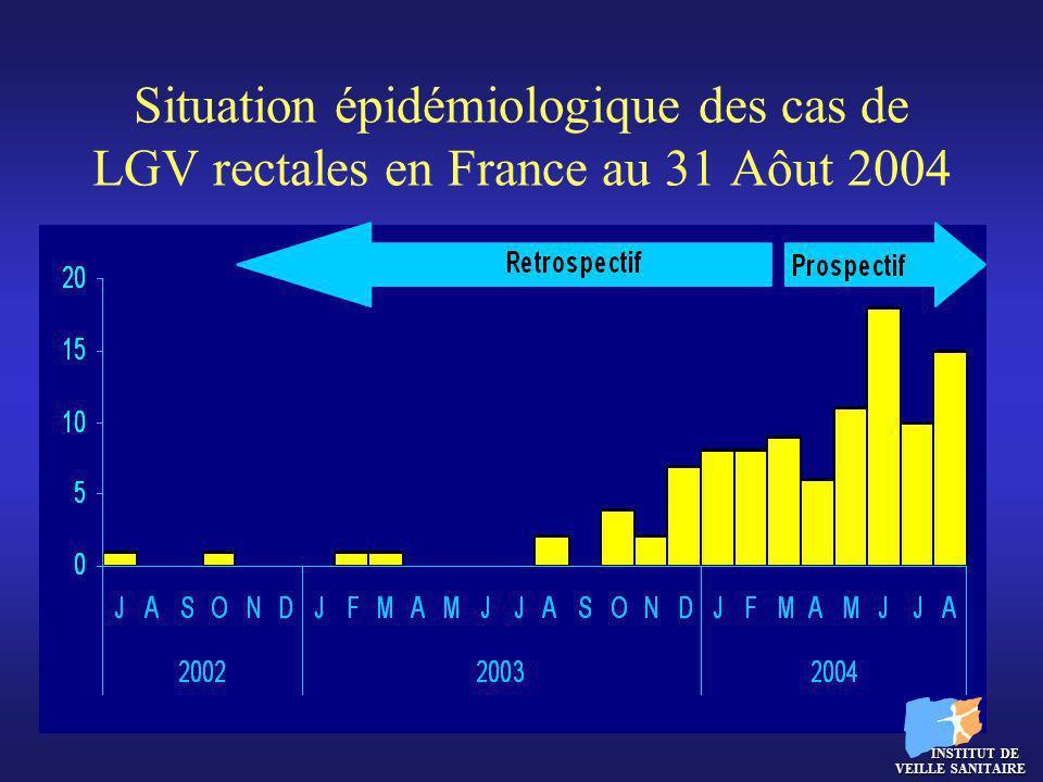 Situation épidémiologique des cas de LGV rectales en France au 31 Aôut 2004 INSTITUT DE VEILLE SANITAIRE INSTITUT DE VEILLE SANITAIRE